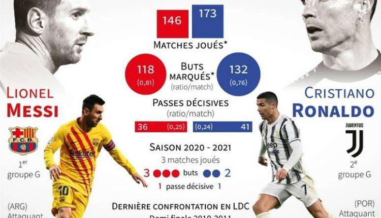 Statistiques de Messi et Cristiano Ronaldo en carrière